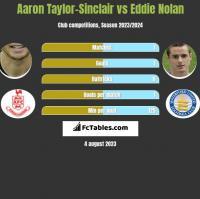 Aaron Taylor-Sinclair vs Eddie Nolan h2h player stats