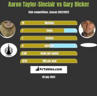 Aaron Taylor-Sinclair vs Gary Dicker h2h player stats