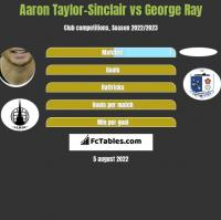 Aaron Taylor-Sinclair vs George Ray h2h player stats
