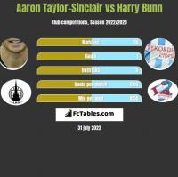 Aaron Taylor-Sinclair vs Harry Bunn h2h player stats
