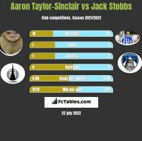 Aaron Taylor-Sinclair vs Jack Stobbs h2h player stats