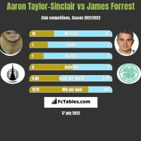 Aaron Taylor-Sinclair vs James Forrest h2h player stats