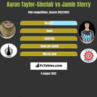 Aaron Taylor-Sinclair vs Jamie Sterry h2h player stats