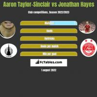Aaron Taylor-Sinclair vs Jonathan Hayes h2h player stats