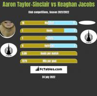 Aaron Taylor-Sinclair vs Keaghan Jacobs h2h player stats