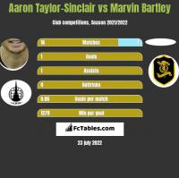 Aaron Taylor-Sinclair vs Marvin Bartley h2h player stats
