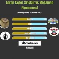 Aaron Taylor-Sinclair vs Mohamed Elyounoussi h2h player stats