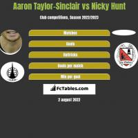 Aaron Taylor-Sinclair vs Nicky Hunt h2h player stats