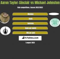 Aaron Taylor-Sinclair vs Michael Johnston h2h player stats