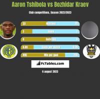 Aaron Tshibola vs Bozhidar Kraev h2h player stats