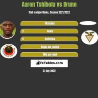 Aaron Tshibola vs Bruno h2h player stats