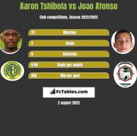 Aaron Tshibola vs Joao Afonso h2h player stats