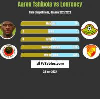 Aaron Tshibola vs Lourency h2h player stats