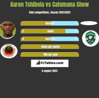 Aaron Tshibola vs Cafumana Show h2h player stats