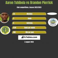 Aaron Tshibola vs Brandon Pierrick h2h player stats