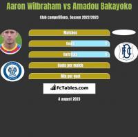 Aaron Wilbraham vs Amadou Bakayoko h2h player stats