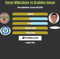 Aaron Wilbraham vs Bradden Inman h2h player stats