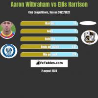 Aaron Wilbraham vs Ellis Harrison h2h player stats