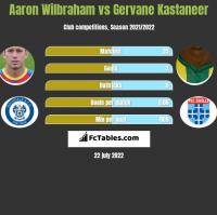 Aaron Wilbraham vs Gervane Kastaneer h2h player stats