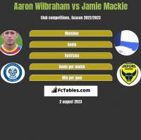 Aaron Wilbraham vs Jamie Mackie h2h player stats