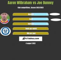 Aaron Wilbraham vs Joe Bunney h2h player stats