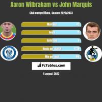 Aaron Wilbraham vs John Marquis h2h player stats
