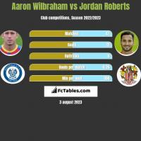 Aaron Wilbraham vs Jordan Roberts h2h player stats