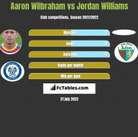 Aaron Wilbraham vs Jordan Williams h2h player stats