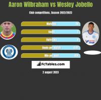 Aaron Wilbraham vs Wesley Jobello h2h player stats