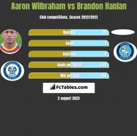 Aaron Wilbraham vs Brandon Hanlan h2h player stats