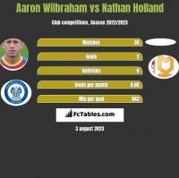 Aaron Wilbraham vs Nathan Holland h2h player stats