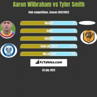 Aaron Wilbraham vs Tyler Smith h2h player stats