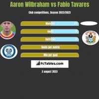 Aaron Wilbraham vs Fabio Tavares h2h player stats