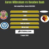 Aaron Wilbraham vs Kwadwo Baah h2h player stats