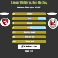 Aaron Wildig vs Ben Hedley h2h player stats
