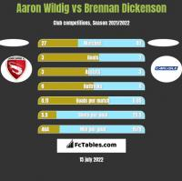 Aaron Wildig vs Brennan Dickenson h2h player stats