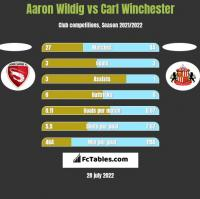 Aaron Wildig vs Carl Winchester h2h player stats