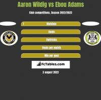 Aaron Wildig vs Ebou Adams h2h player stats
