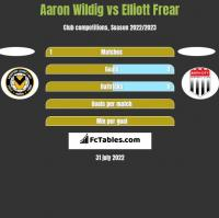 Aaron Wildig vs Elliott Frear h2h player stats