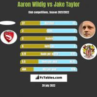 Aaron Wildig vs Jake Taylor h2h player stats