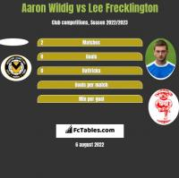 Aaron Wildig vs Lee Frecklington h2h player stats