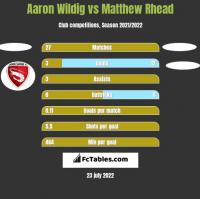 Aaron Wildig vs Matthew Rhead h2h player stats