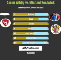 Aaron Wildig vs Michael Bostwick h2h player stats