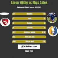 Aaron Wildig vs Rhys Oates h2h player stats