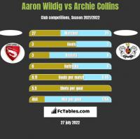 Aaron Wildig vs Archie Collins h2h player stats