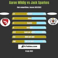 Aaron Wildig vs Jack Sparkes h2h player stats