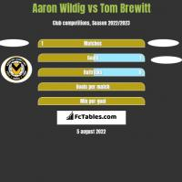 Aaron Wildig vs Tom Brewitt h2h player stats