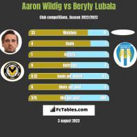 Aaron Wildig vs Beryly Lubala h2h player stats