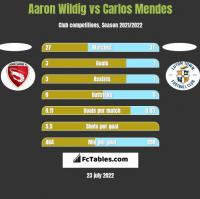 Aaron Wildig vs Carlos Mendes h2h player stats