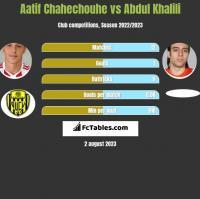 Aatif Chahechouhe vs Abdul Khalili h2h player stats